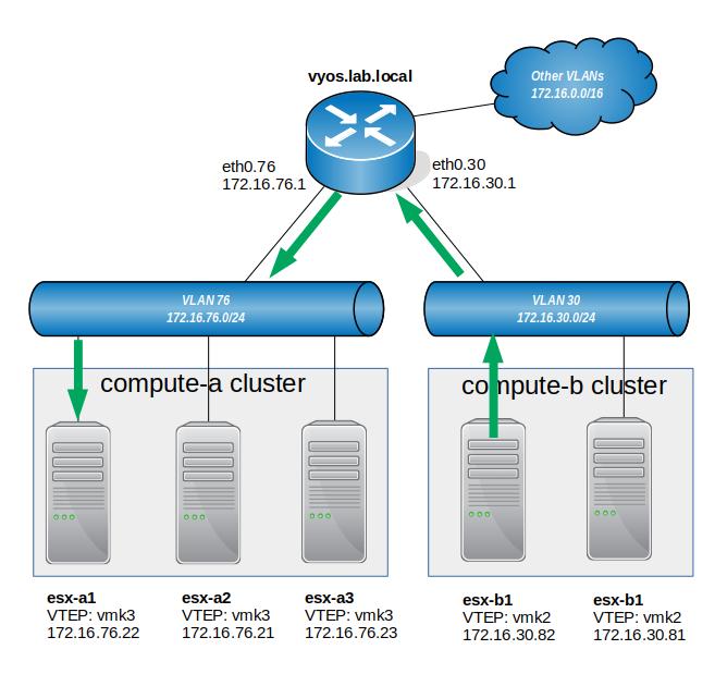 NSX Troubleshooting Scenario 1 – Solution – vswitchzero