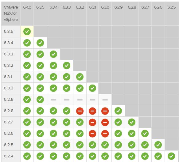 NSX 6 4 0 Upgrade Compatibility – vswitchzero