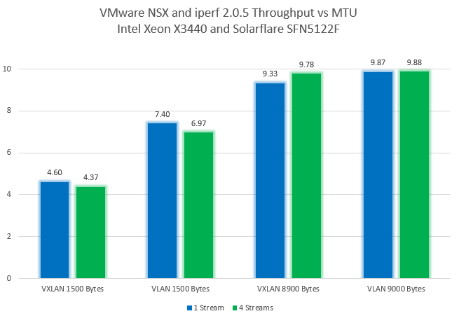 Jumbo Frames and VXLAN Performance – vswitchzero